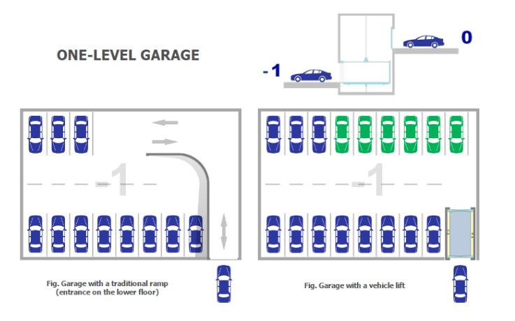 Parkplatz Standardmaße